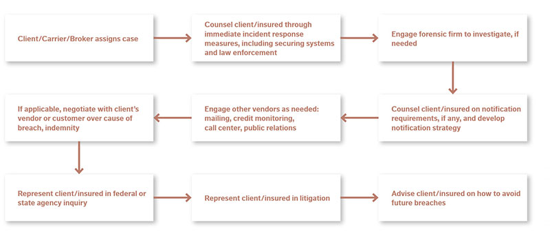 Chart of end-to-end services